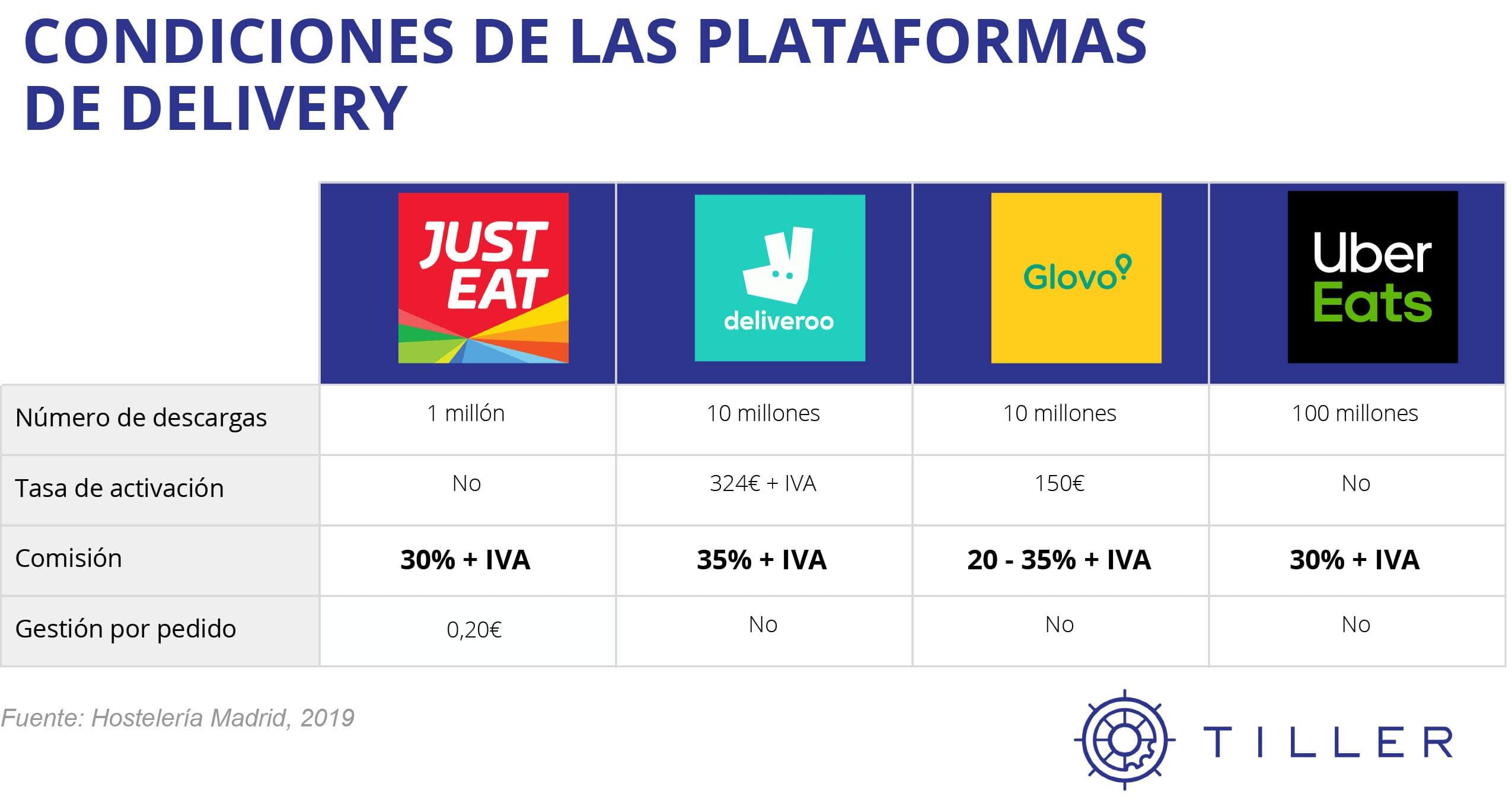 Implementar delivery restaurante - Precios plataformas
