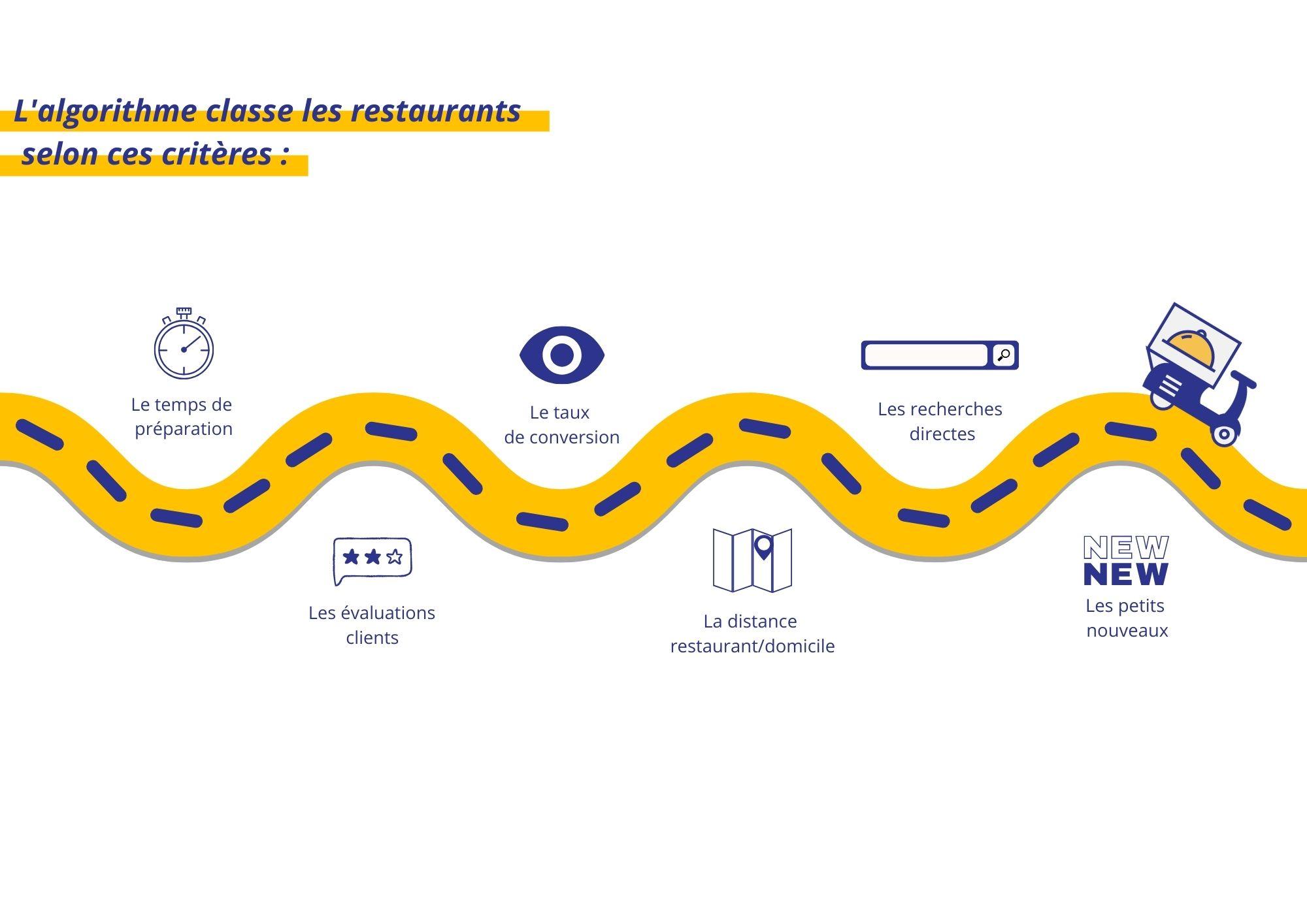 algorithme uber eats restaurant